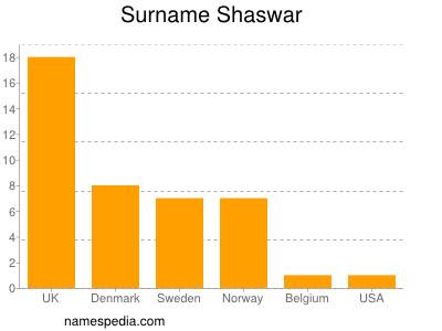 Surname Shaswar