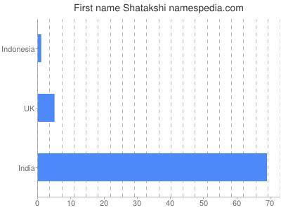 Given name Shatakshi