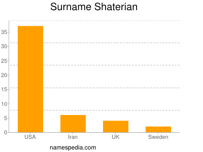 Surname Shaterian