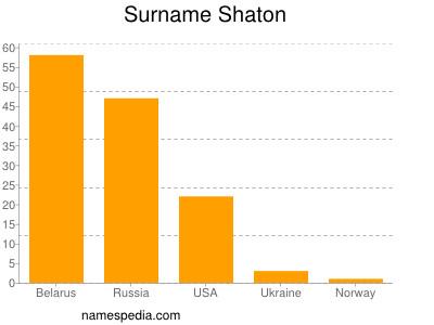 Surname Shaton