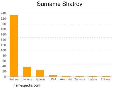 Surname Shatrov