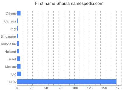 Given name Shaula