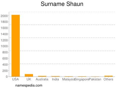Surname Shaun