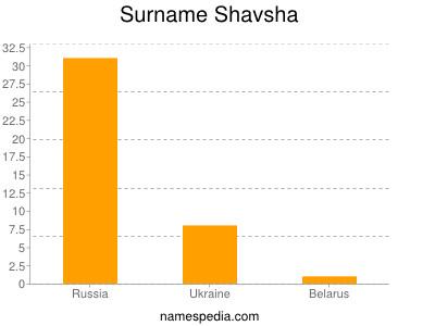 Surname Shavsha