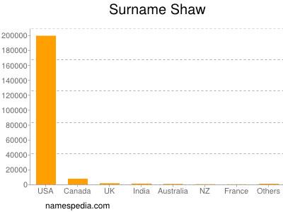 Surname Shaw