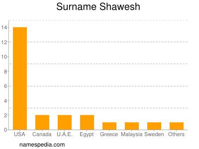 Surname Shawesh