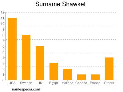 Surname Shawket