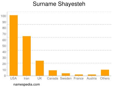 Surname Shayesteh