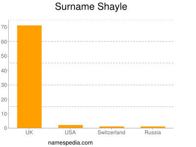 Surname Shayle