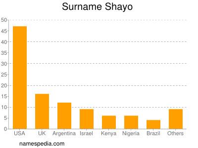 Surname Shayo
