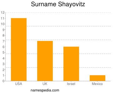 Surname Shayovitz