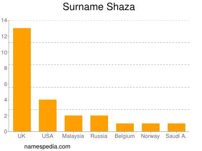Surname Shaza