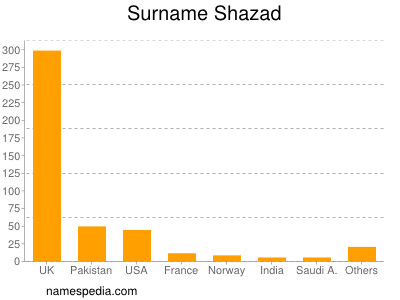 Surname Shazad