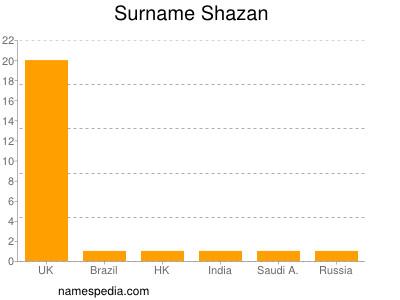 Surname Shazan