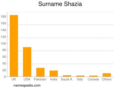 Surname Shazia