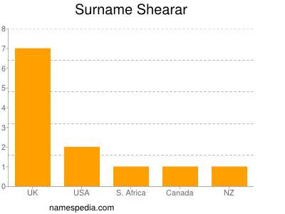 Surname Shearar