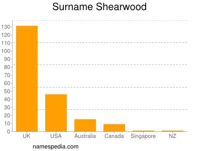 Surname Shearwood