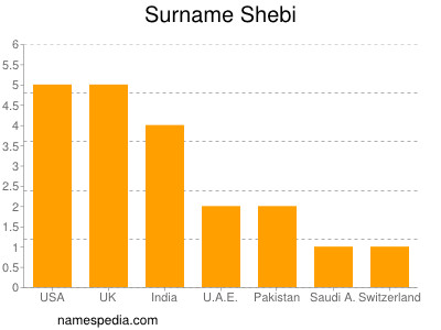 Surname Shebi