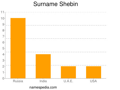 Surname Shebin