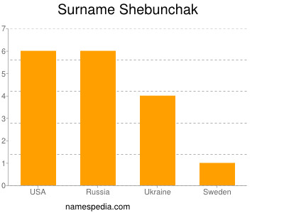 Surname Shebunchak
