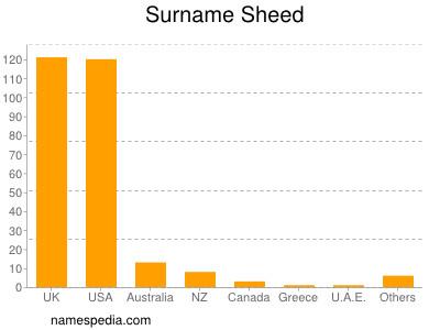 Surname Sheed
