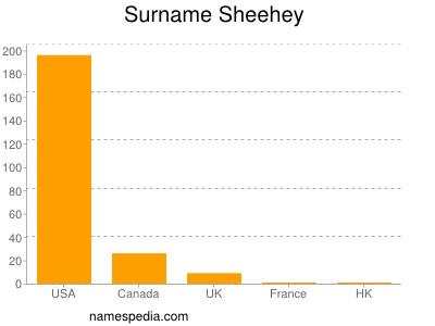 Surname Sheehey