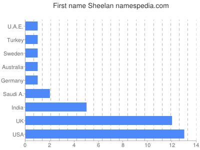 Given name Sheelan