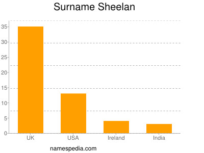 Surname Sheelan