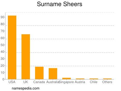 Surname Sheers