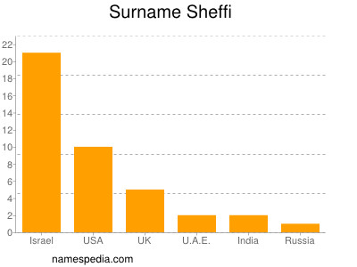 Surname Sheffi
