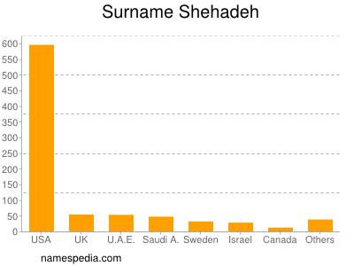 Surname Shehadeh