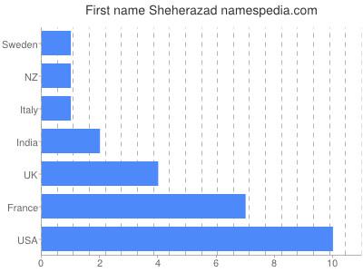 Given name Sheherazad