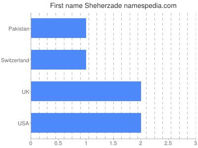 Given name Sheherzade