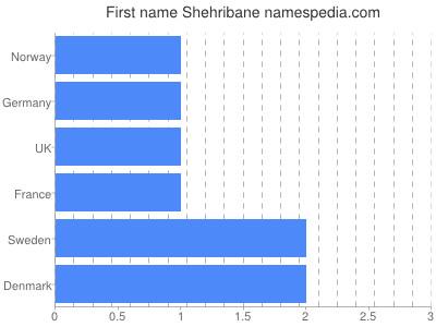 Given name Shehribane