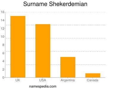 Surname Shekerdemian