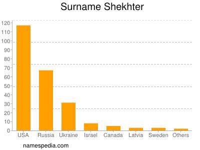 Surname Shekhter
