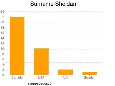 Surname Sheldan