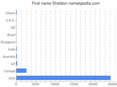 Given name Sheldon