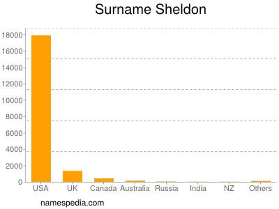 Surname Sheldon