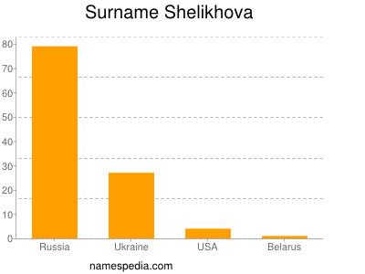 Surname Shelikhova