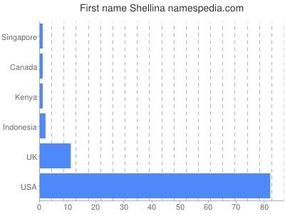 Given name Shellina