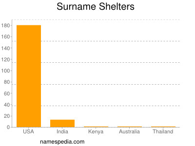 Surname Shelters
