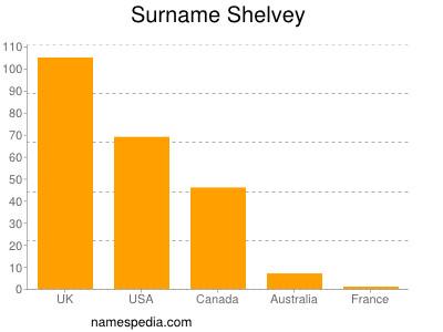 Surname Shelvey