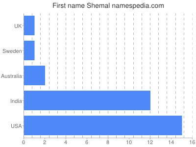 Given name Shemal