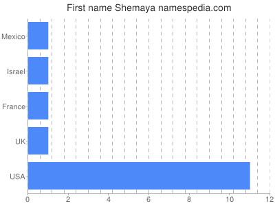 Given name Shemaya