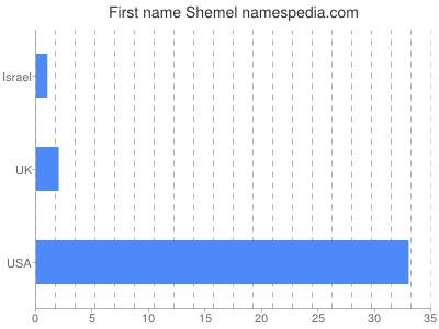 Given name Shemel