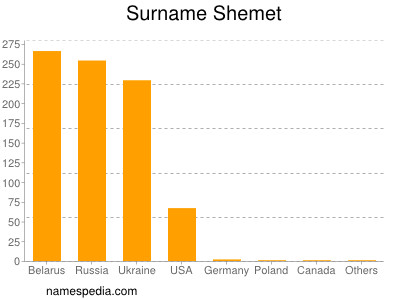 Surname Shemet