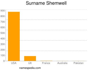 Surname Shemwell