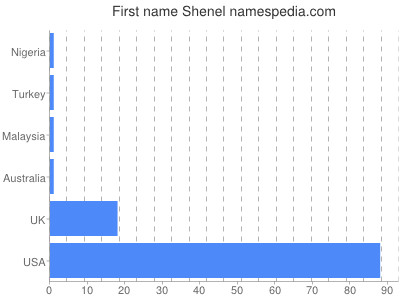 Given name Shenel
