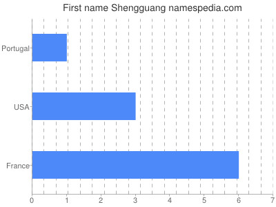 Given name Shengguang
